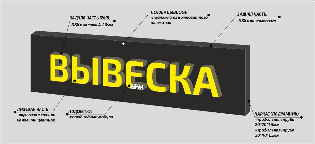 Объемные буквы на подложке